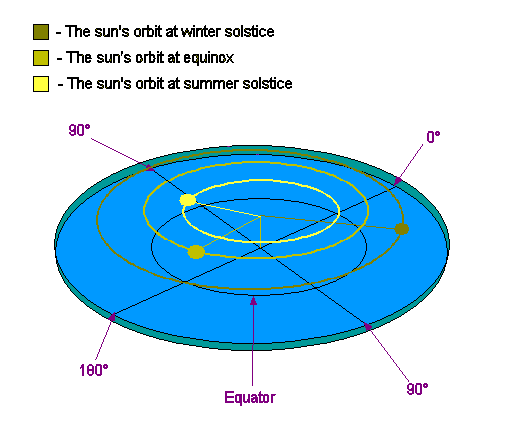 Explanation of the seasons in Flat Earth Theory