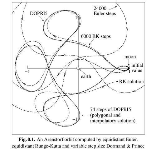 Three Body Problem - The Flat Earth Wiki