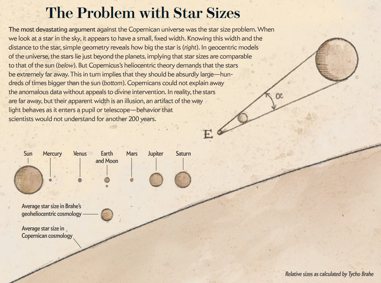 Star Size Problem.png