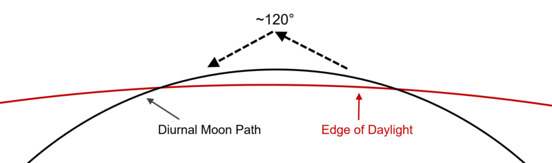 Moon Path Eclipse.png