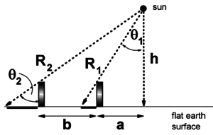 Distance to the Sun - The Flat Earth Wiki