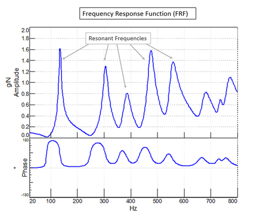 Frequency Response Function.png