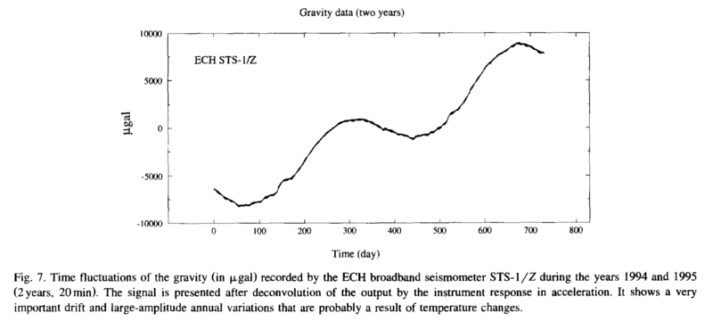 Seismometer gravity time fluctuations.png